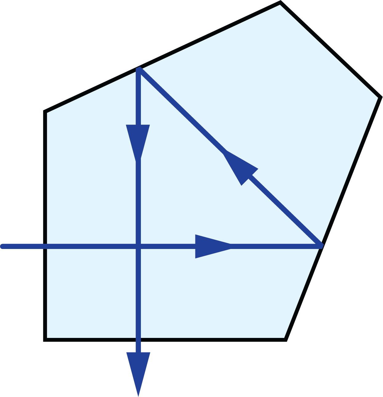 the typical ray-path diagram for a penta prism