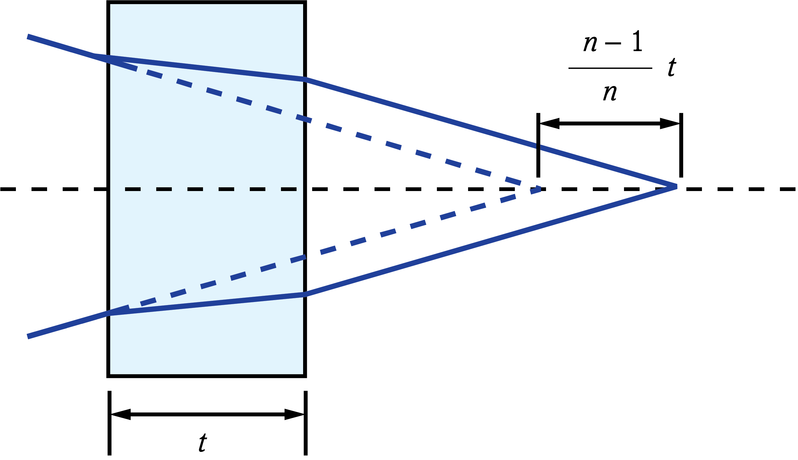 Image shift caused by plane parallel plate