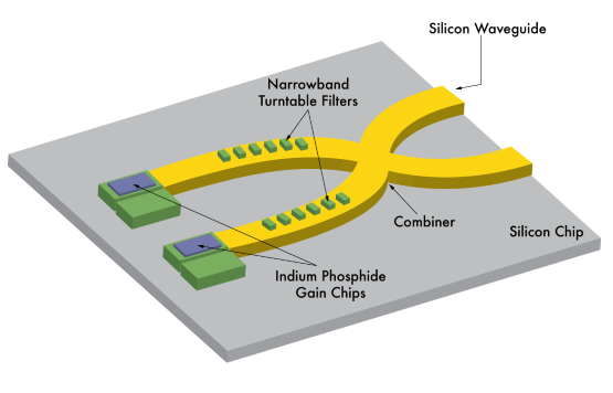 photonic integrated circuits