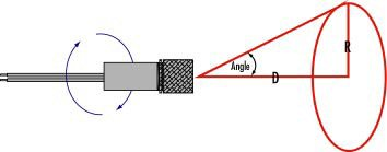 Figure 4: Pointing accuracy error in a laser