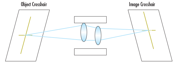 Perturbed system where lenses are decentered within the barrel resulting in pixel shift in which the optical pointing stability changes. Object crosshair is mapped to a different place on the image, which is enough to disrupt system calibration.