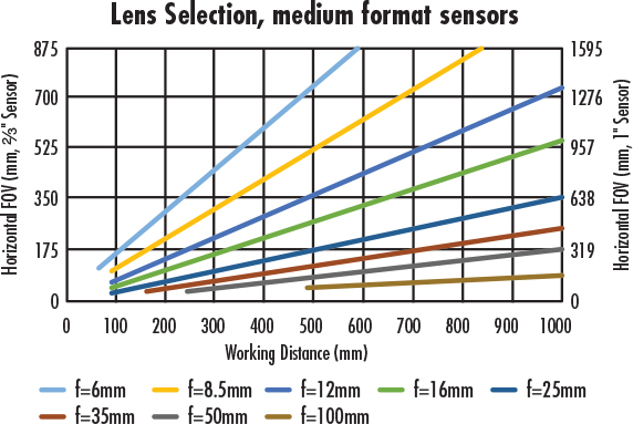 Figure 1: These plots are based on TECHSPEC® C Series Fixed Focal Length Lenses. However, these plots can be applied to any lens and are not limited to only the TECHSPEC® C Series Lenses.