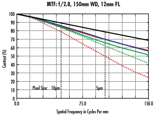 MTF curve for a 12mm lens used in the Sony IMX250 sensor.
