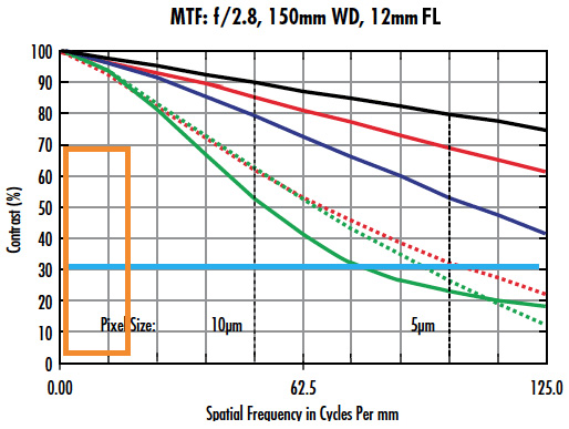 MTF curves for two different lens designs (a and b) with the same focal length, f/#, upon the same sensor, and using the same system parameters.
