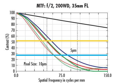 MTF curves for a 35mm lens at the same WD and different f/#s: f/4 (a) and f/2 (b).