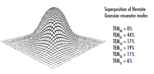 Figure 2: This beam cross-section appears Gaussian at a specific plane even though it doesn't contain any of the TEM00 mode, illustrating the importance of making several intensity measurements along the laser axis to determine a laser's M<sup>2</sup> factor