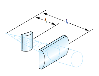 Figure 5: Cylinder lenses are often used to circularize an elliptical beam by acting on the fast and slow axes separately