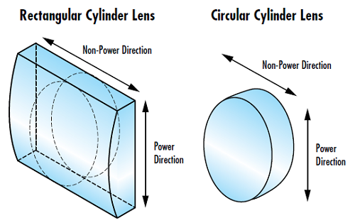 Figure 1: Power and non-power directions in both rectangular and circular cylinder lenses