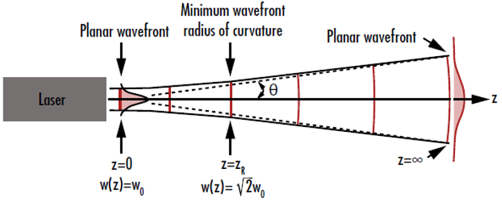 Figure 3: The curvature of the wavefront of a Gaussian beam is near-zero when it is both very close and very far away from the beam waist