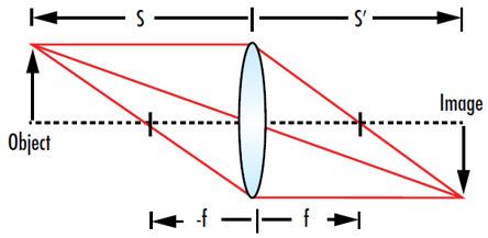 Figure 4: The thin lens equation allows the position of an image (s') to be determined when the distance from the lens to the object (s) and the focal length of the lens (f) are known