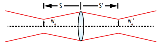 "Figure 5: The ""object"" when refocusing a Gaussian beam is the input waist and the ""image"" is the output waist"