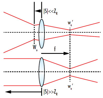 Figure 9: The focused spot of a Gaussian beam after it passes through a lens will be located at the focal point of the lens if the input beam waist is either very close or very far away from the lens. This is because the input beam is approximately collimated at those points