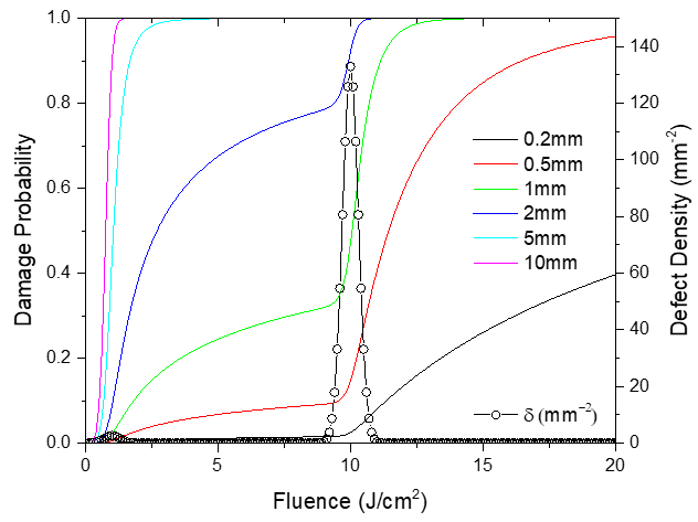 Figure 2: In this example with 2 different defect types, LIDT drops by a factor of 10 when scaling the beam size from 0.2mm to 10mm