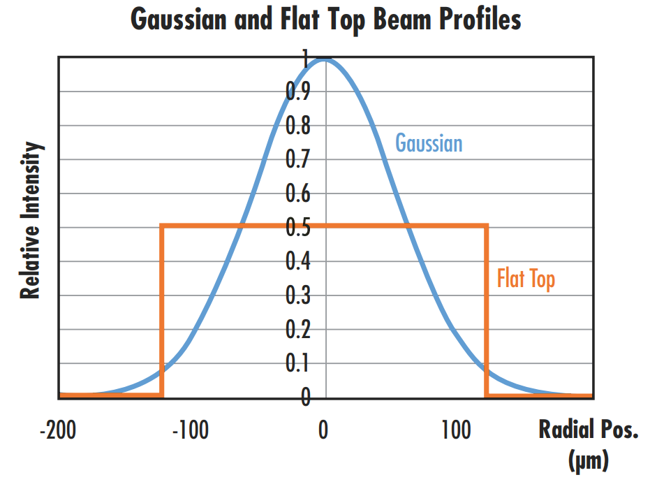 Figure 4: A comparison of the beam profiles of Gaussian and flat top beams with the same average power or intensity shows that the Gaussian beam will have a peak intensity 2X that of the flat top beam