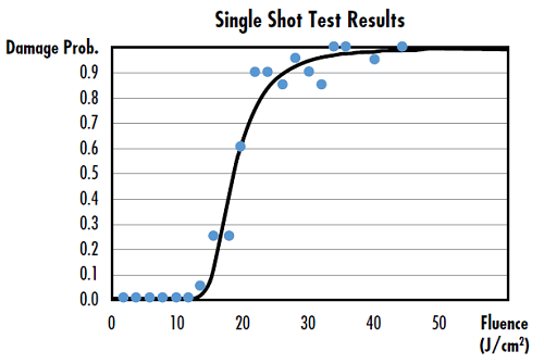 Figure 1: Sample data from a single shot test