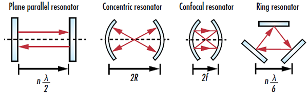 Figure 1: Four common types of laser resonator geometries where n is an integer value, λ is the lasing wavelength, R is the radius of curvature of a curved mirror, and f is the focal length of a curved mirror
