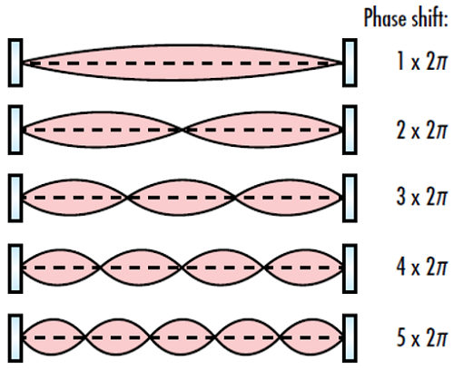 Figure 3: The phase shift of a complete loop in an optical resonator must be an integer multiple of 2π in order for a resonant mode to occur