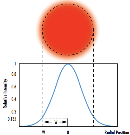Figure 4: The Hermite-Gaussian resonator mode TEM00 corresponds to a perfect Gaussian beam
