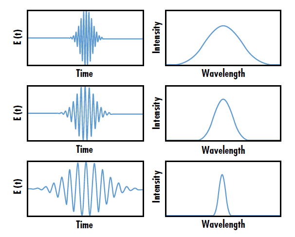 Figure 1: The wavelength bandwidth of ultrafast laser pulses is inversely related to the pulse duration