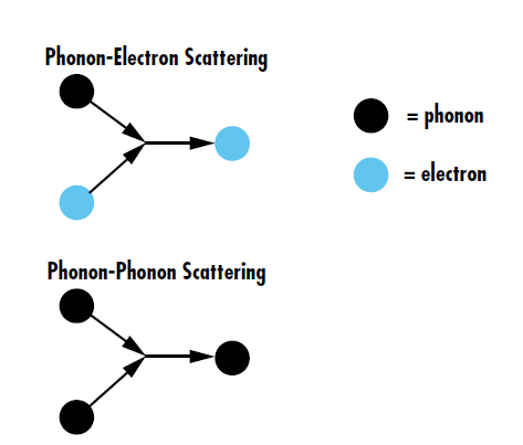 Figure 2: Phonon-electron scattering is the energy transfer between lattice vibrations and electrons, redirecting electrons inside the lattice. Phonon-phonon scattering, on the other hand, is the interaction of multiple lattice vibrations to make new phonons