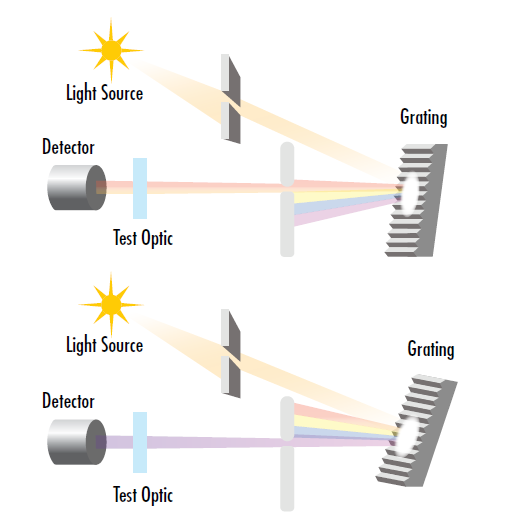 Figure 12: The test wavelength of a spectrophotometer can be finely tuned by adjusting the angle of the diffraction grating or prism in the monochrometer