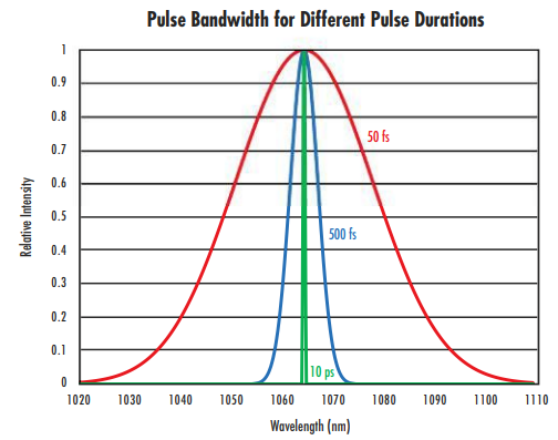 Figure 1: As the pulse duration of an ultrafast laser decreases, the wavelength bandwidth increases