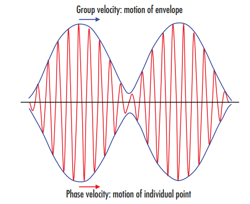 Figure 2: The group velocity defines the motion of the envelope, or wave packet, highlighted in blue, while the phase velocity defines the higher frequency motion of each individual point of the wave itself, highlighted in red