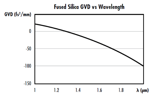Figure 3: GVD vs wavelength for fused silica with a zero-dispersion wavelength around 1.3μm