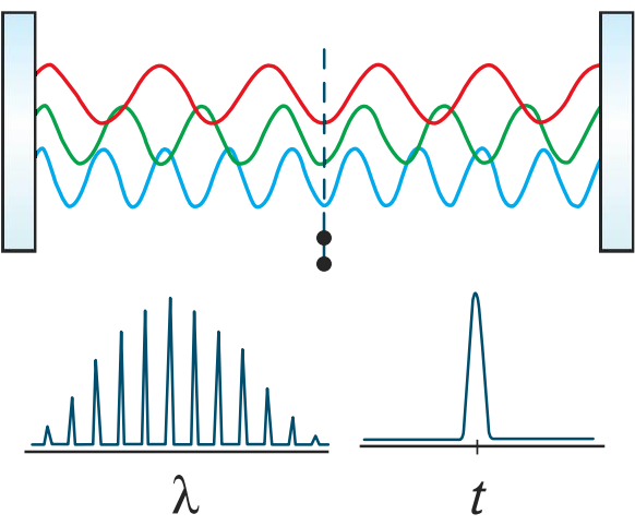 Figure 4: Interference of coherent waves with many modes during mode-locking generates pulses with an ultrashort temporal width but broad wavelength bandwidth