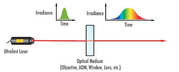 Figure 5: Dispersion leads to the broadening of ultrafast laser pulses. AOM stands for acousto-optic modulator, which is a component that allows lasers to emit a pulsed output