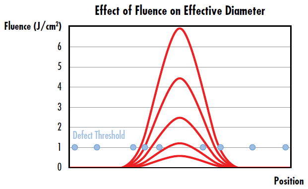 Figure 2: The effective diameter of a Gaussian beam increases as fluence increases, leading to a higher probability of laser induced damage as indicated by more damage sites falling under the width of the curves with the highest fluence