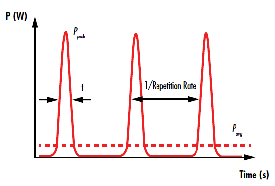 Figure 3: The pulses of a pulsed laser are temporally separated by the inverse of the repetition rate