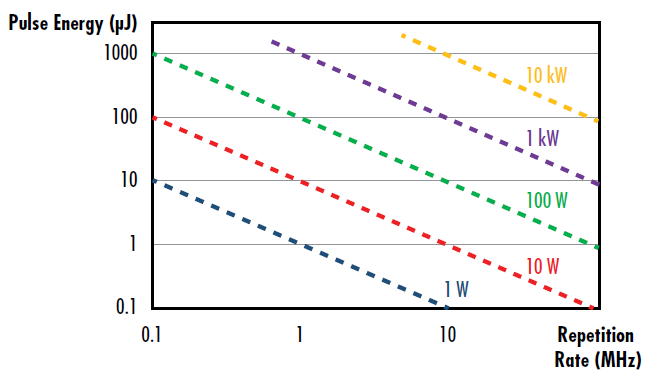Figure 4: Depiction of the pulse energy as a function of repetition rate for a given average power of a pulsed laser