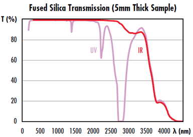 Figure 1: Transmission data for UV and IR grade fused silica for a 5mm thick sample without Fresnel reflections