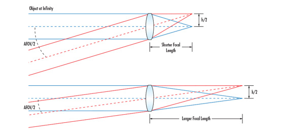 Understanding Focal Length and Field of View